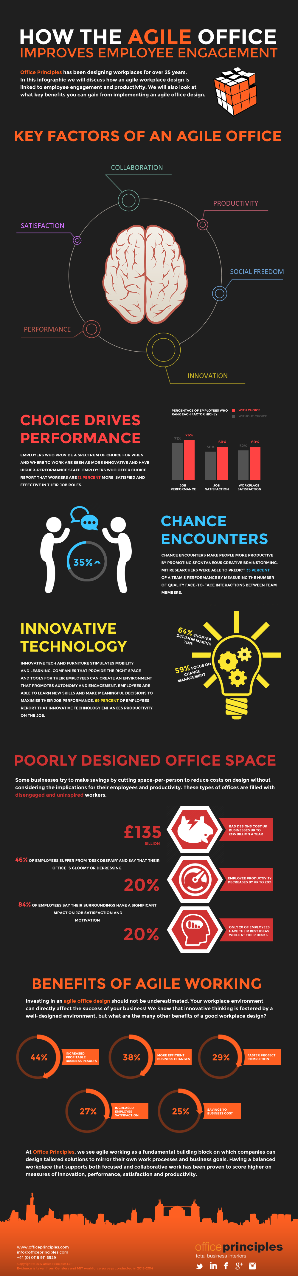 Infographic about the agile office and employee engagement