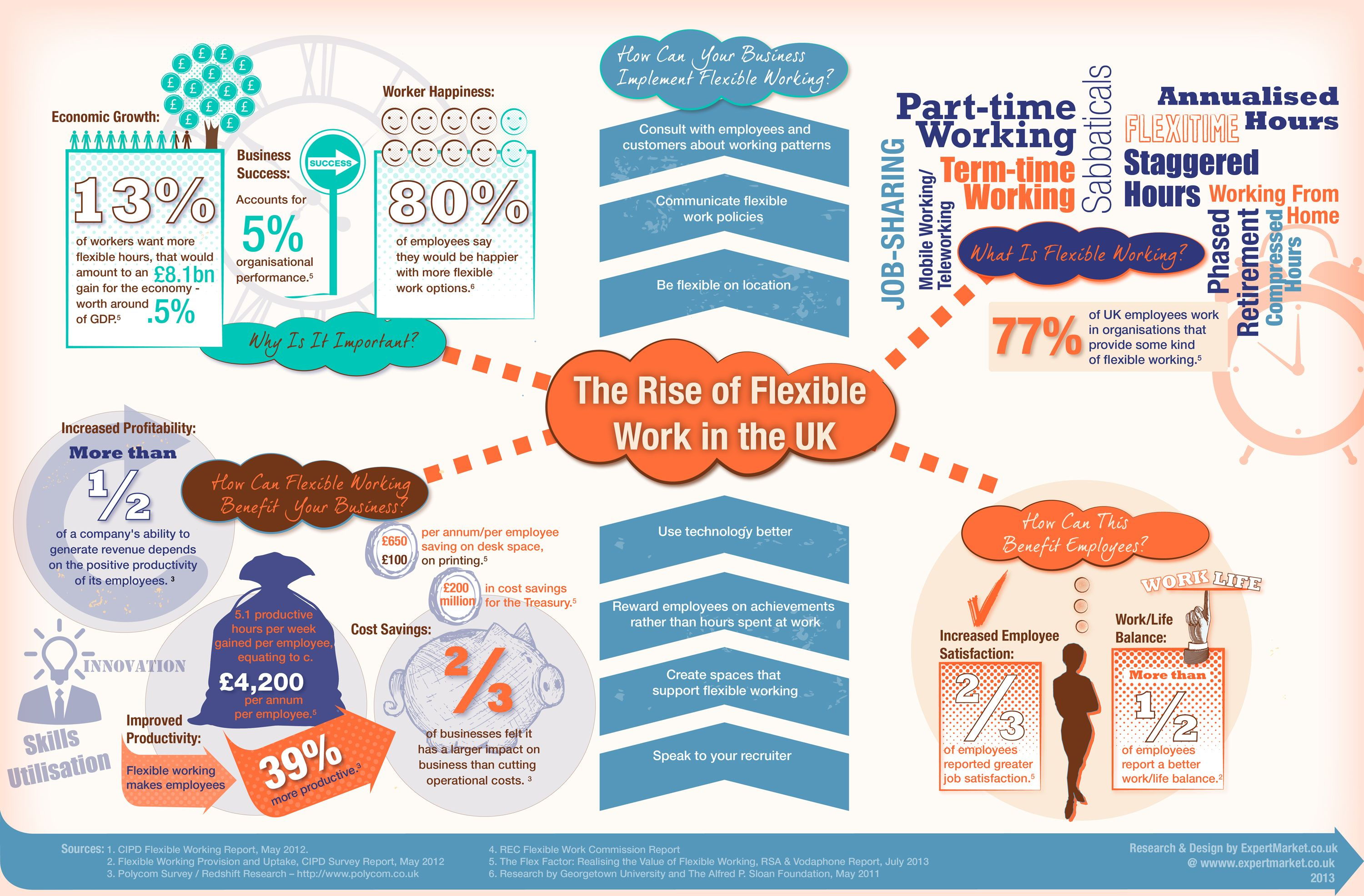 The rise of flexible work in the UK - Infographic