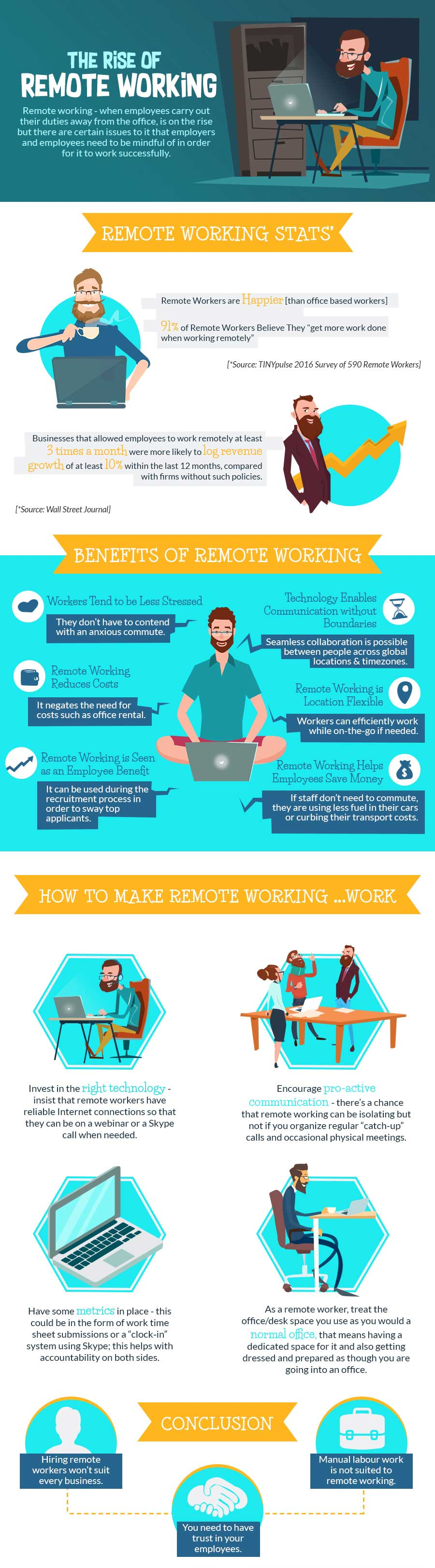 Infographic about the rise of remote working