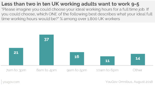 YouGov Research