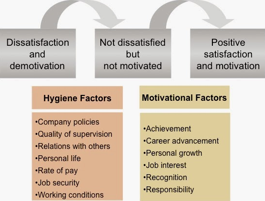 motivation in the workplace pdf